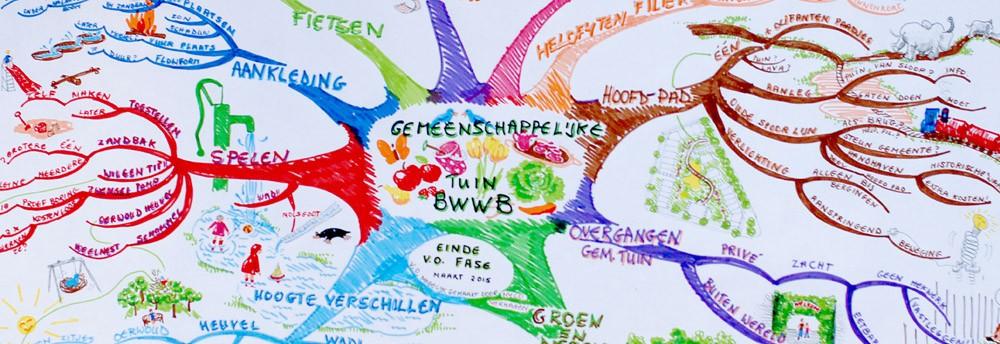 bwwb_mindmap